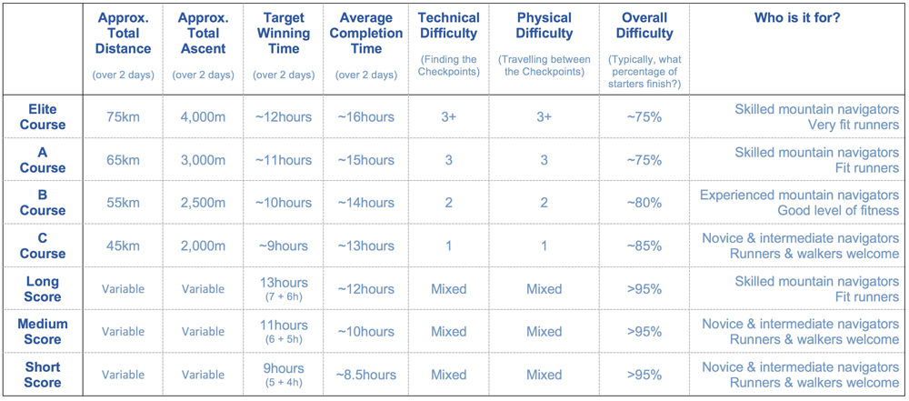 This table summarises our Course Planner's target parameters for each course at the Scottish Mountain Marathon™. The Target Winning Time is the most important parameter, and therefore this means that the Total Distance and Ascent will vary from one year to the next depending on the runablity of the terrain. The 'Overall Difficulty' is not a target for the Course Planner, rather this indicates what percentage of competitors are likely to complete the full course. However, the weather impacts the Overall Difficultly greatly, potentially making the course easier or much harder to complete in full. As Score Course competitors have their own choice about which checkpoints they visit and no set route to follow there is a much higher percentage of overall finishers, but a portion of these will opt for a much easier day in the hills than the Course Planner expected; this kind of flexibility is what makes the Score Courses an attractive choice for many competitors. For a more detailed explanation of this table please visit  MountainMarathon.com .