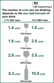 Source: UK Chief Medical Officers' Low Risk Drinking Guidelines, 2016