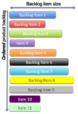 Figure 1: Hypothetical Ordered Backlog. The width of each item represents it's size or scope.