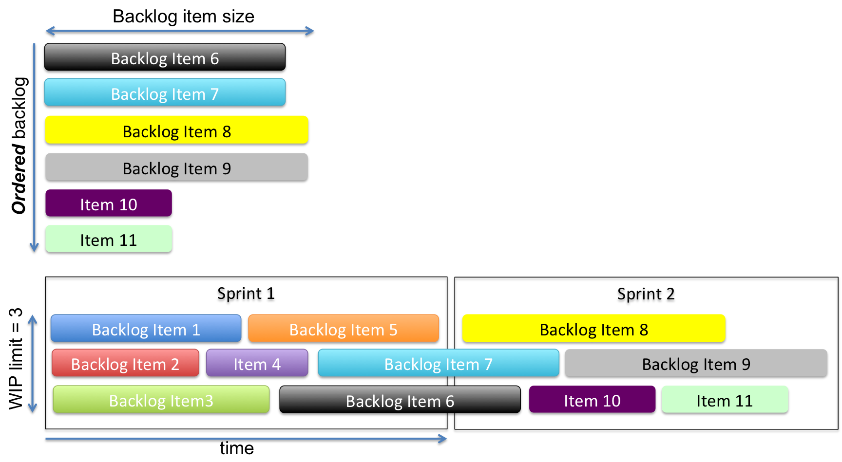 Figure 4: Cadence AND flow. Respect the backlog priorities, respect the WIP limit, and still leverage a cadence for Sprint planning, review, and retrospective.