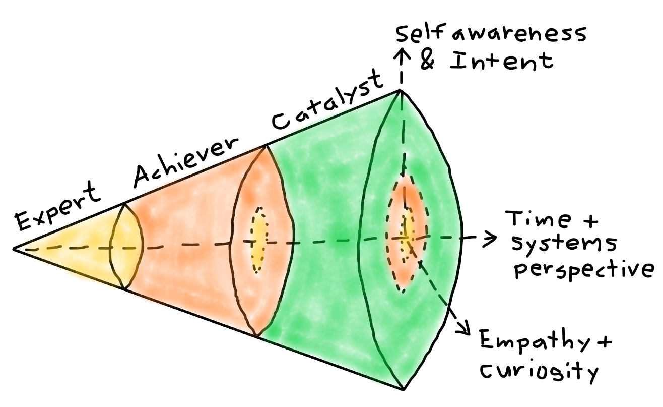 Figure 1: The three levels of Leadership Agility. Adapted from Bill Joiner & Stephen Josephs