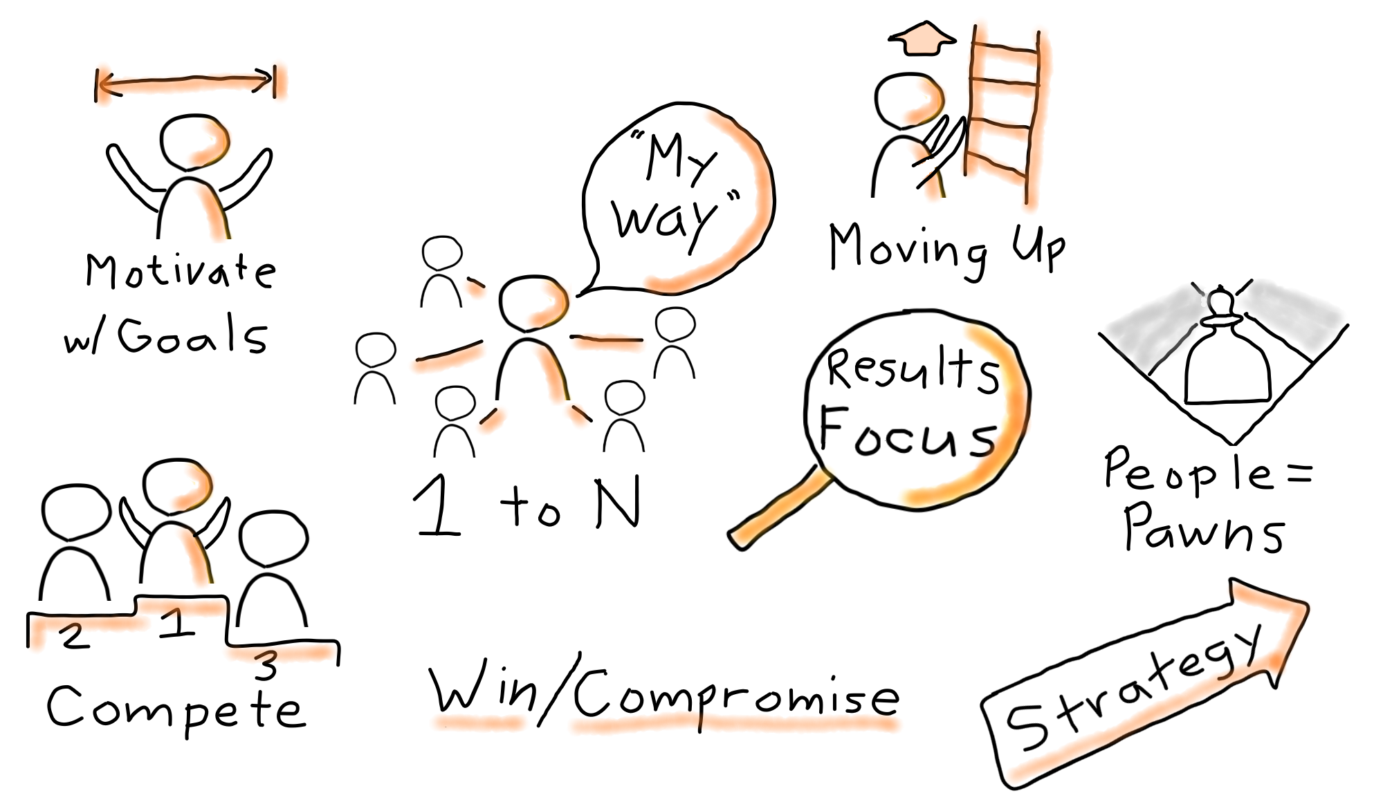 Adapted from Pete Behrens & Agile Leadership Journey