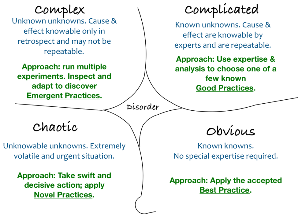 cynefin decision model.png