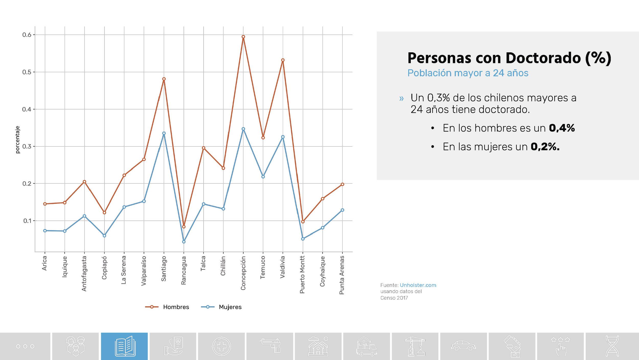 Chile_Datos de una transformacion social_Unholster_Página_23.jpg