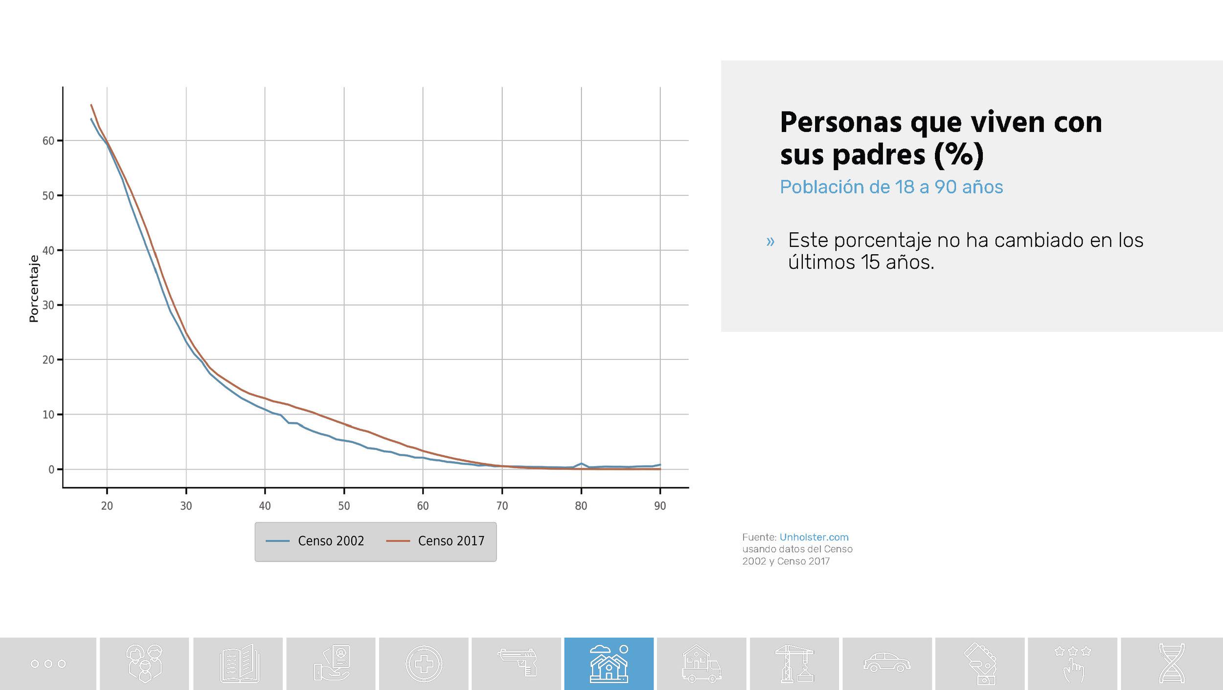 Chile_Datos de una transformacion social_Unholster_Página_50.jpg