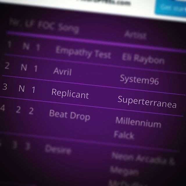 REPLICANT debuts on the Synthwave Top 20 Chart at NUMBER 3! In the company of some awesome music. Thanks to everyone who voted! #synthwave #composer #music #scifi #synthfam #synthwavecharts #synthwavesunday #independentartist #onwardsandupwards
