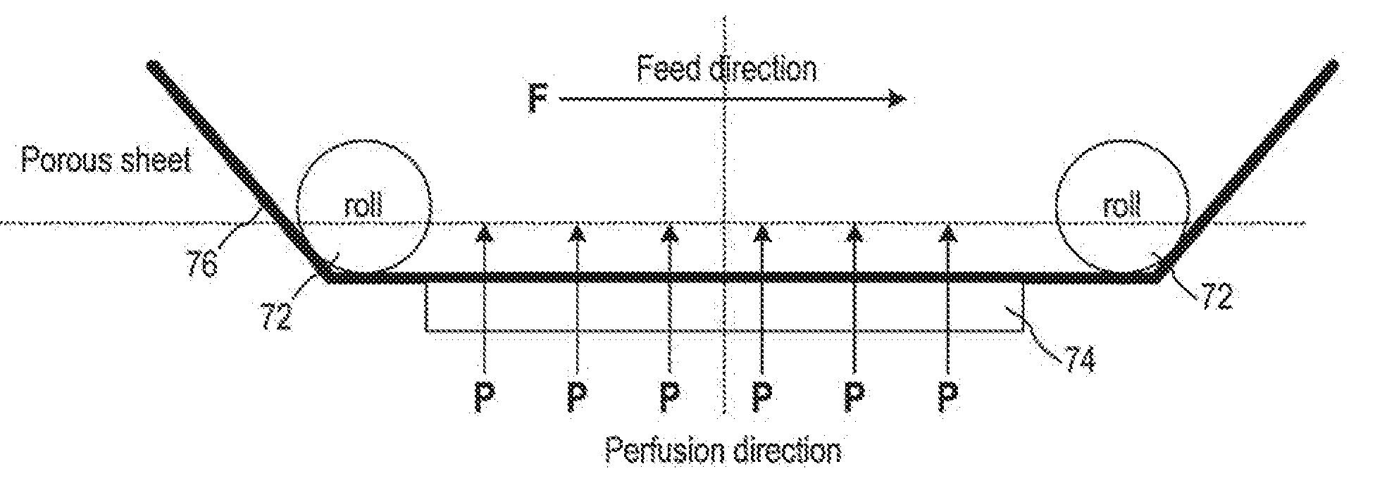 Figure 4 from the patent application. Schematic where a porous sheet of cells is fed through a perfusion bioreactor.