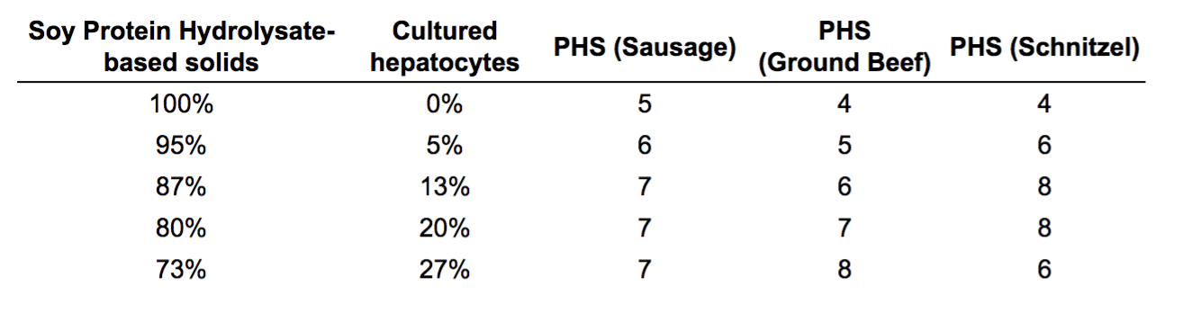 Table 2 from the patent. Some data removed. 'PHS' is a 9-point hedonic scale ranging from 9–'Like Extremely' to 1–'Dislike Extremely'.