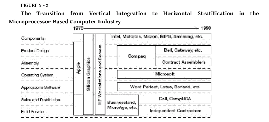 A chart from  The Innovator's Solution  illustrating the transition from vertical integration to horizontal stratification.