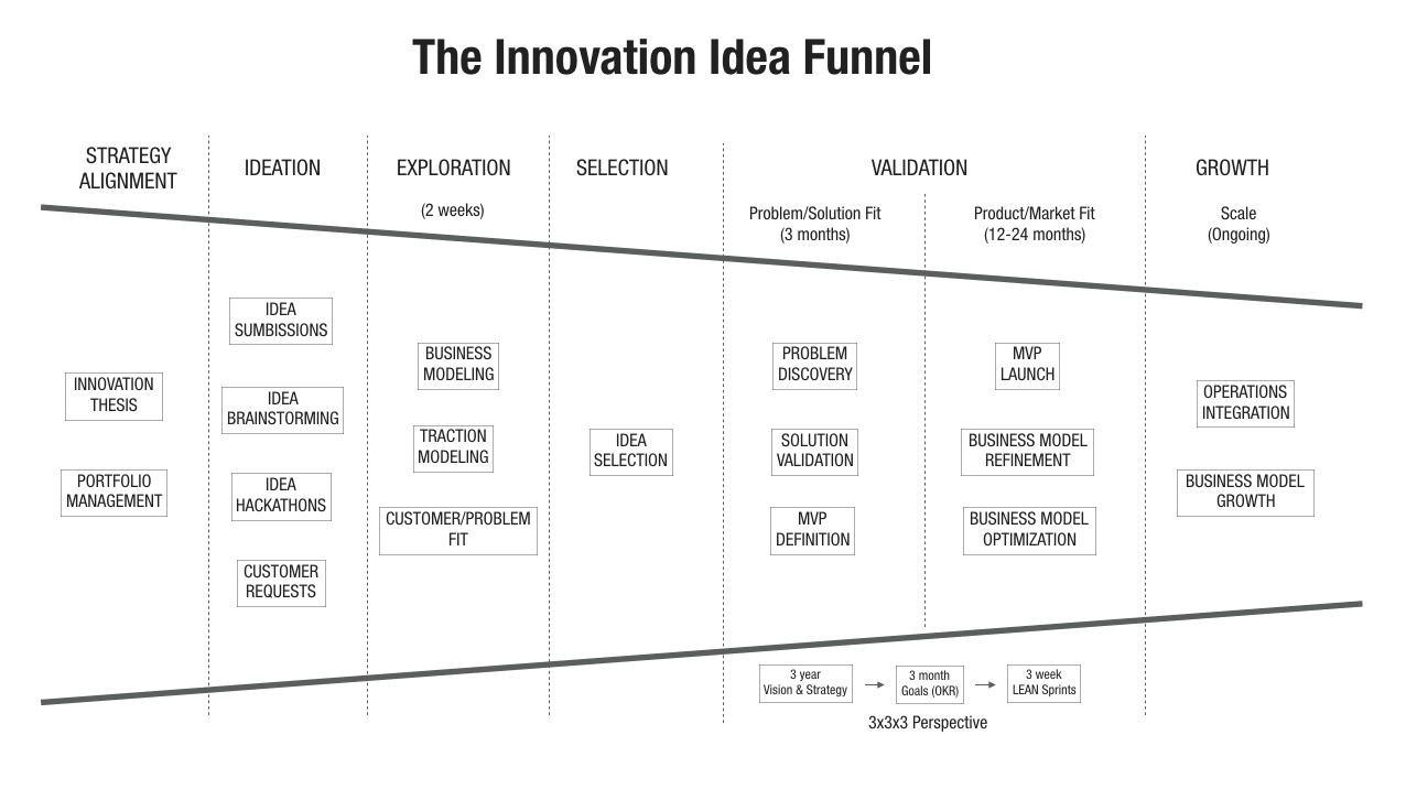 innovation-idea-funnel