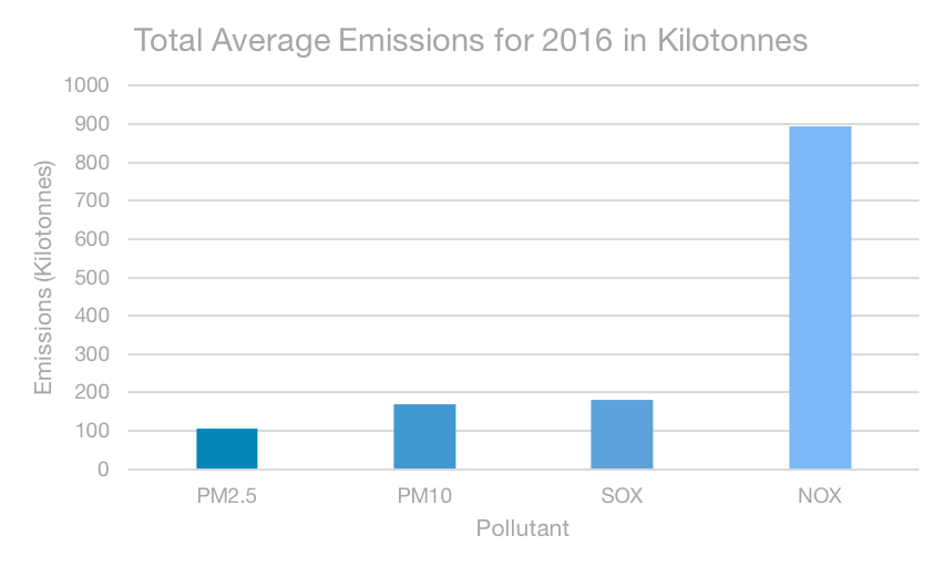 average emissions.png