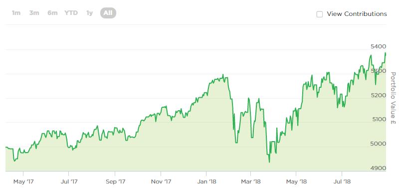 P's investing chart
