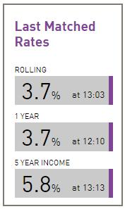 Investing chart ratesetter interest