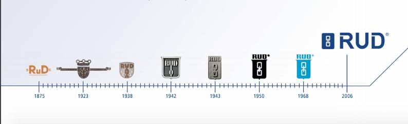 RUD logos 1875-present