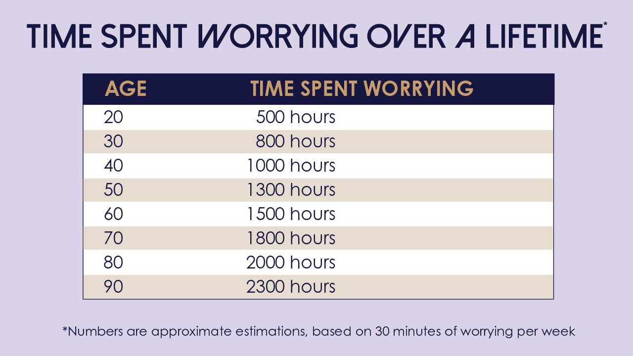 time spent worrying