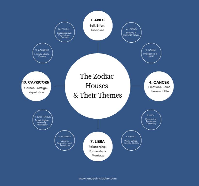 zodiac-housest.jpg