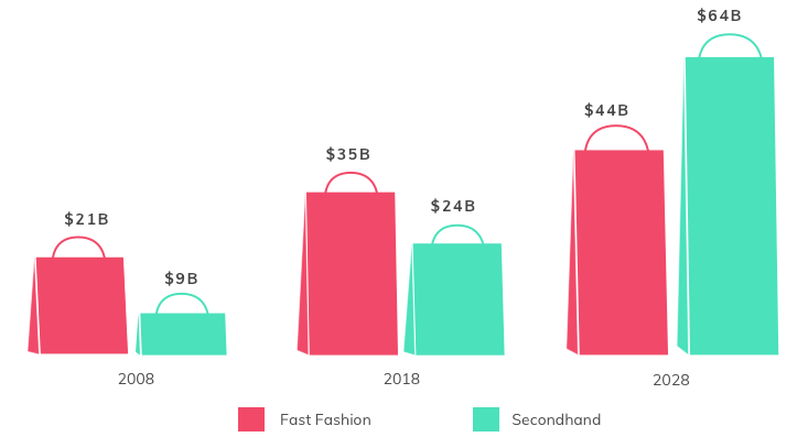 The projected rise of secondhand apparel purchases