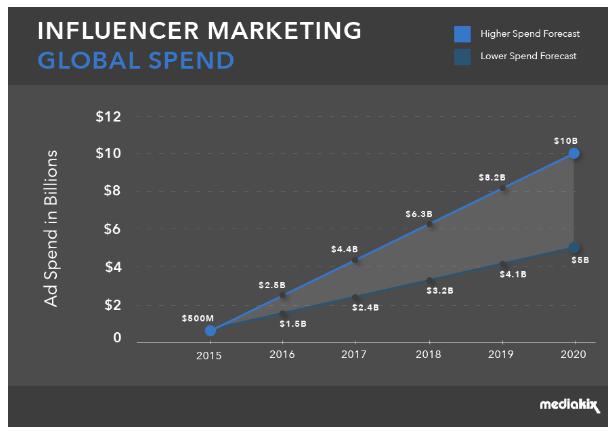 Mediakix influencer spend from 2015 - 2020.