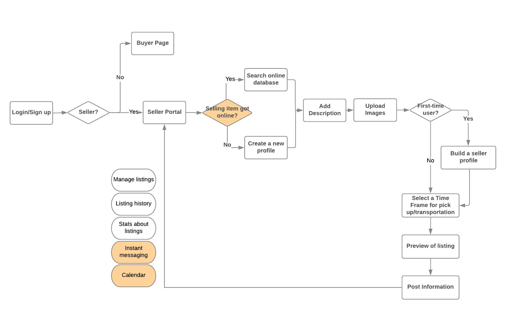 Sellers' workflow