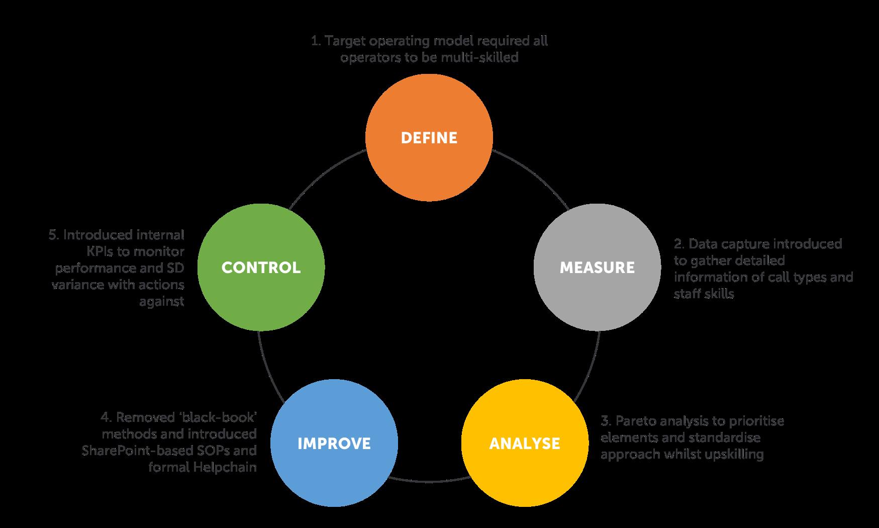 DMAIC Process Model
