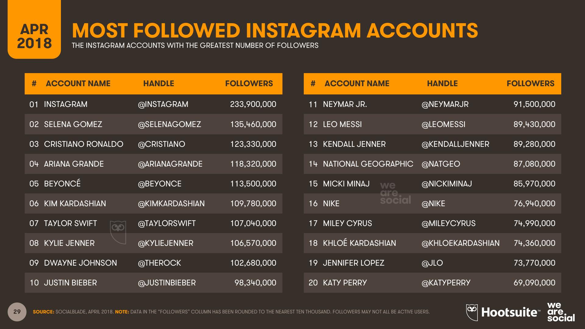 Instagram Most Followed Accounts April 2018 DataReportal