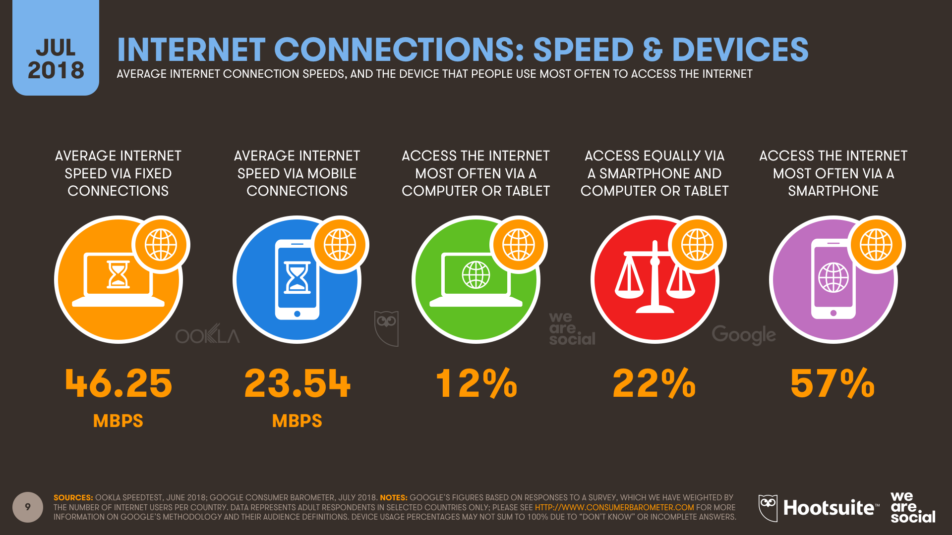 Average Internet Connection Speeds and Device Preferences July 2018 DataReportal