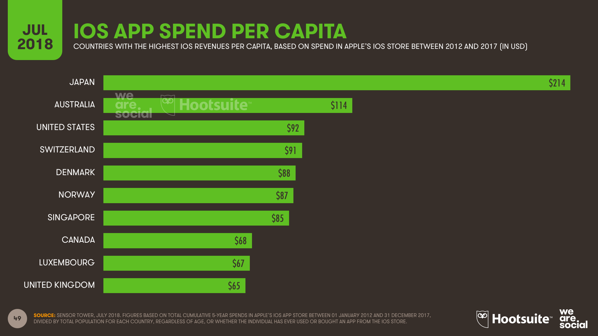 iOS Mobile App Spend Per Capita by Country July 2018 DataReportal