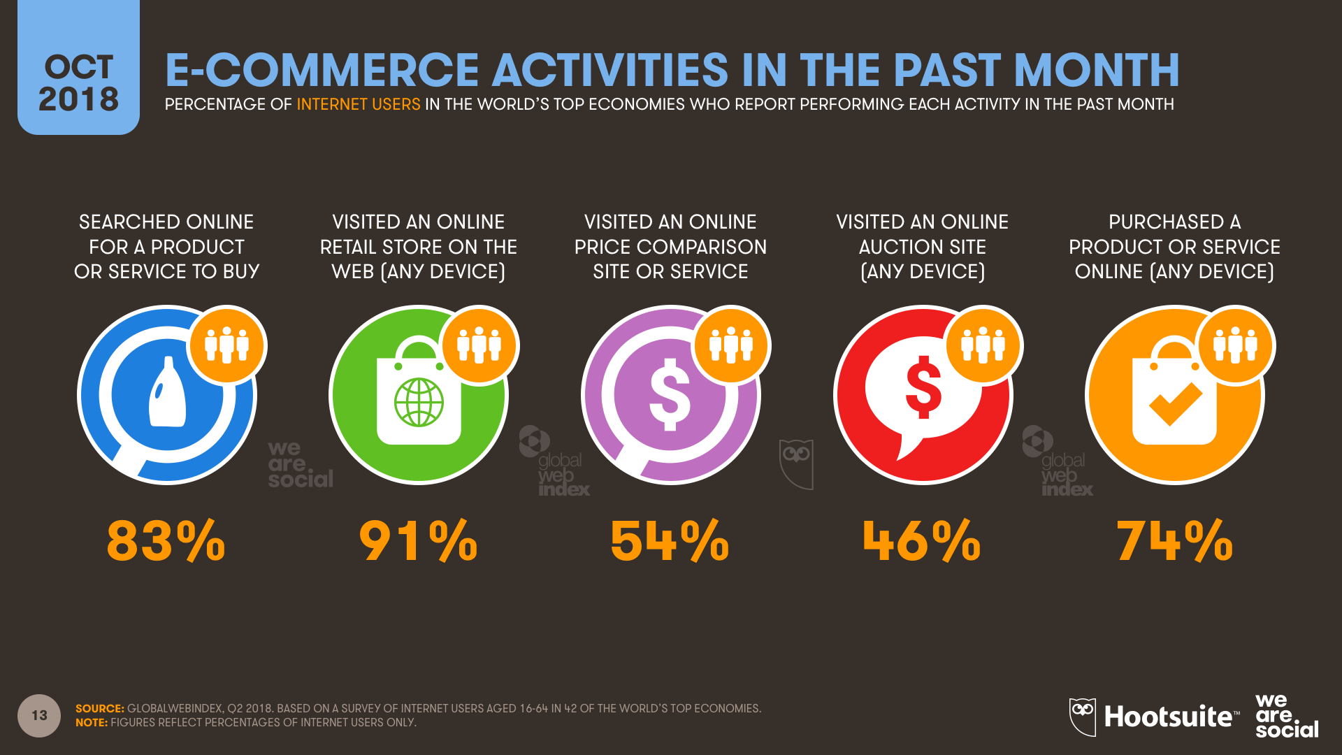 E-commerce Activity Overview October 2018 DataReportal
