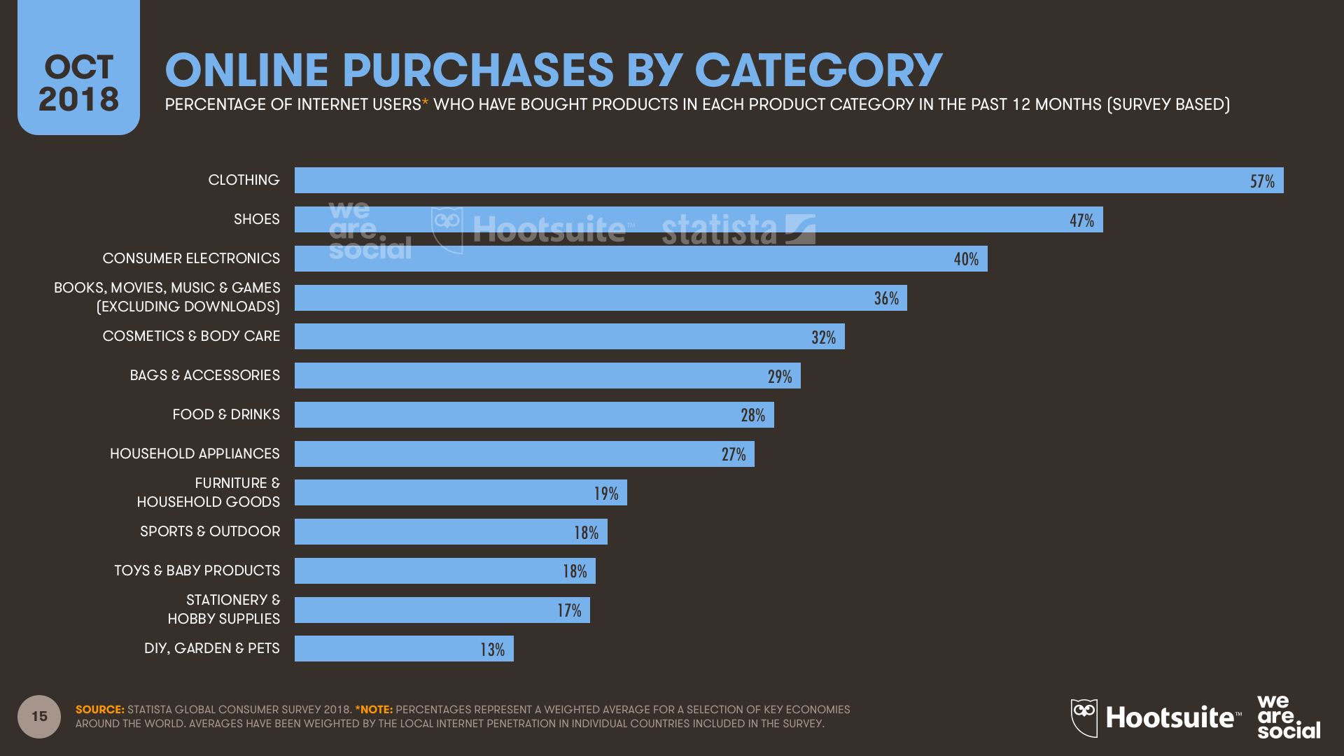 E-commerce Global Purchase Category Ranking October 2018 DataReportal