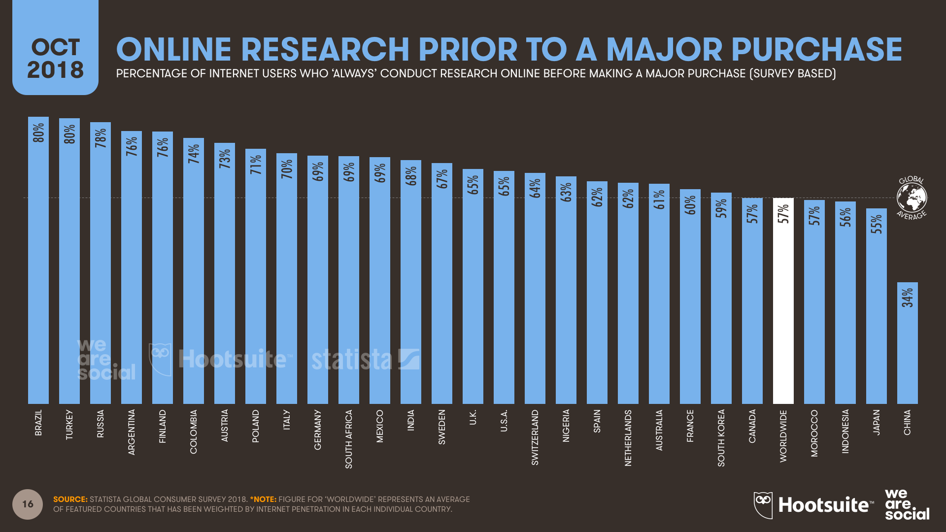 Online Product Research Importance by Country October 2018 DataReportal