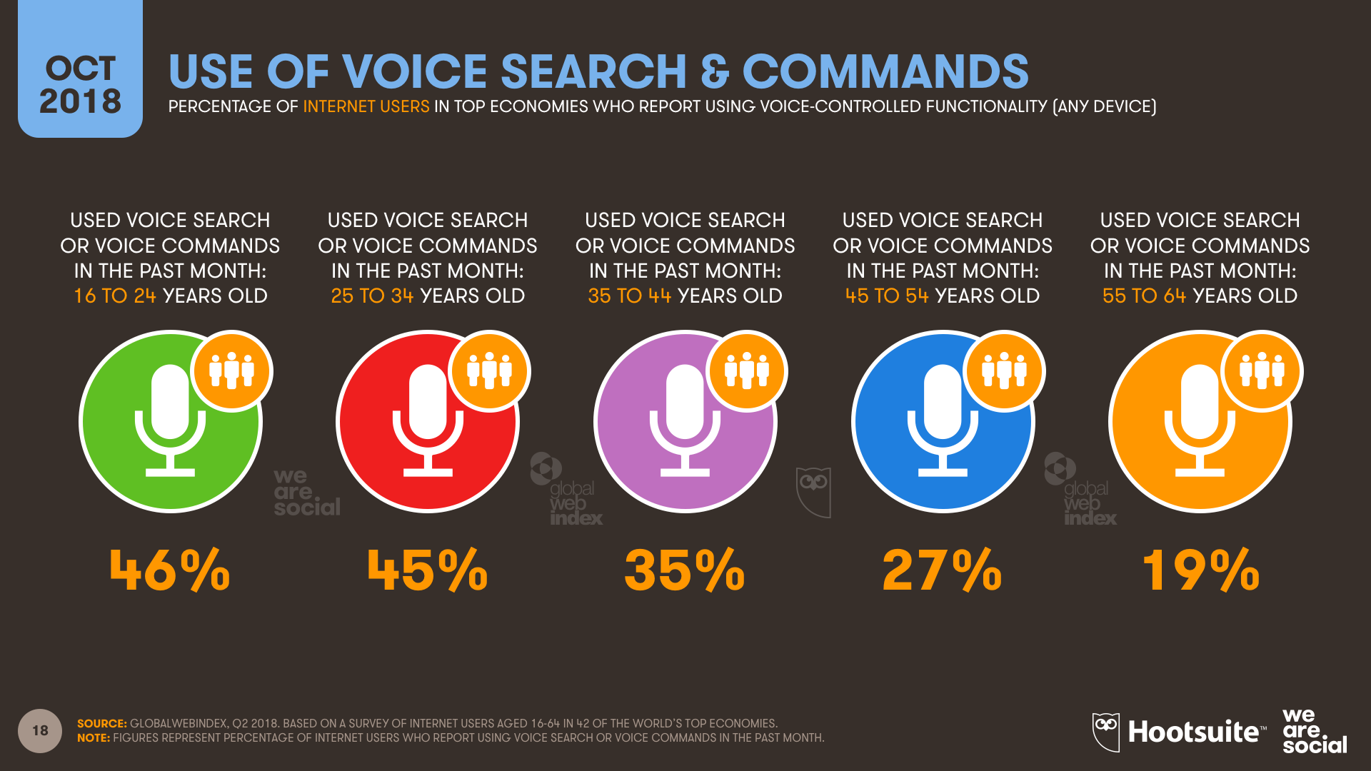 Voice Control Use by Age Group October 2018 DataReportal