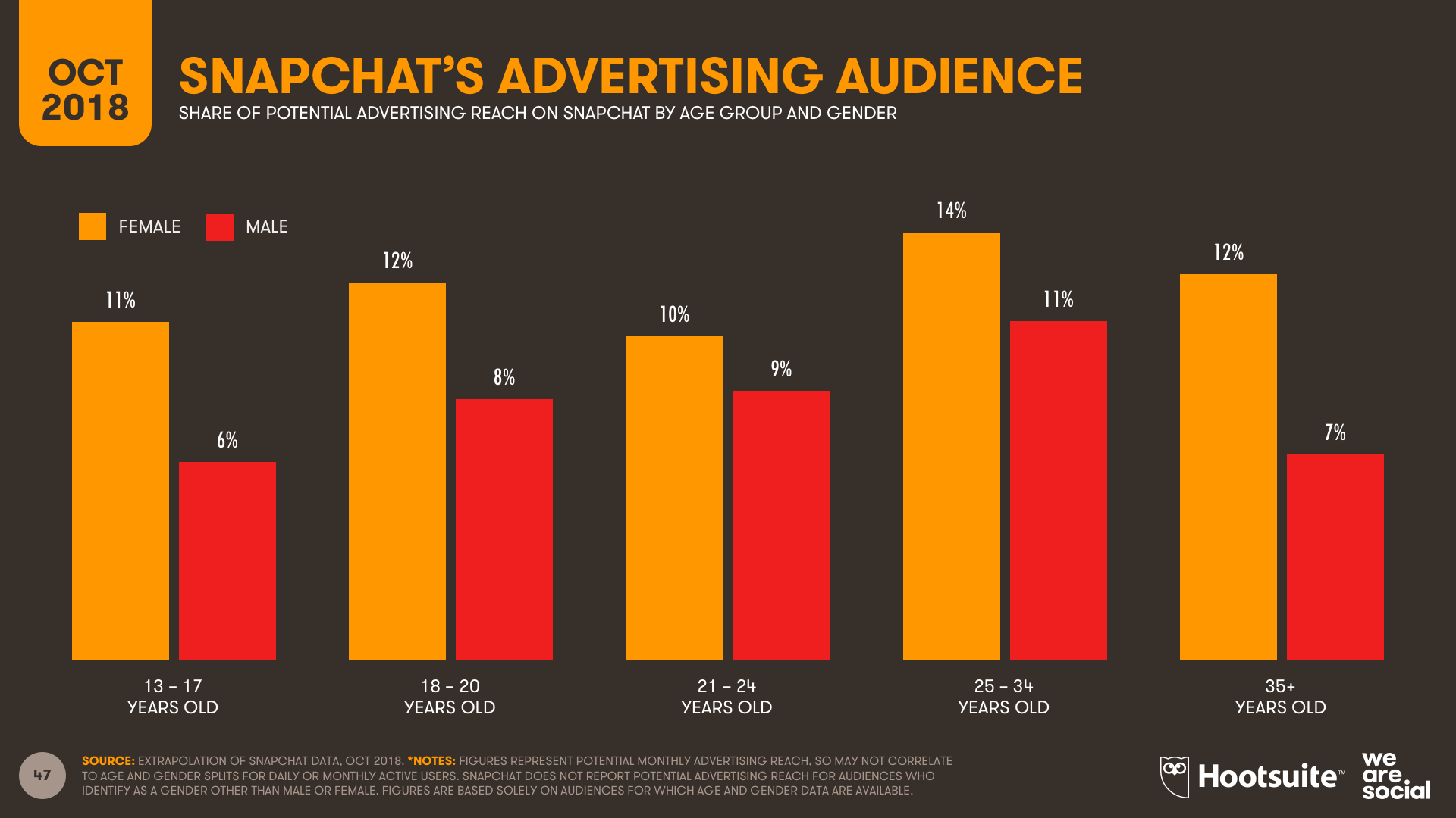 Snapchat Advertising Audience Profile by Age and Gender October 2018 DataReportal