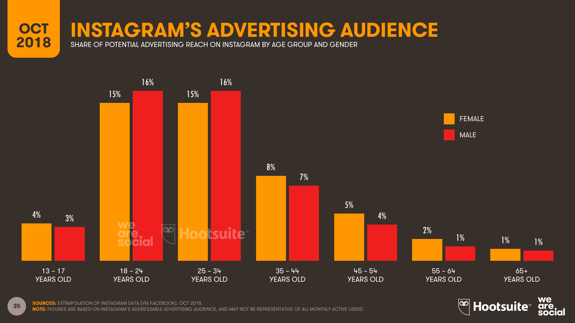 Instagram Advertising Audience Profile by Age and Gender October 2018 DataReportal