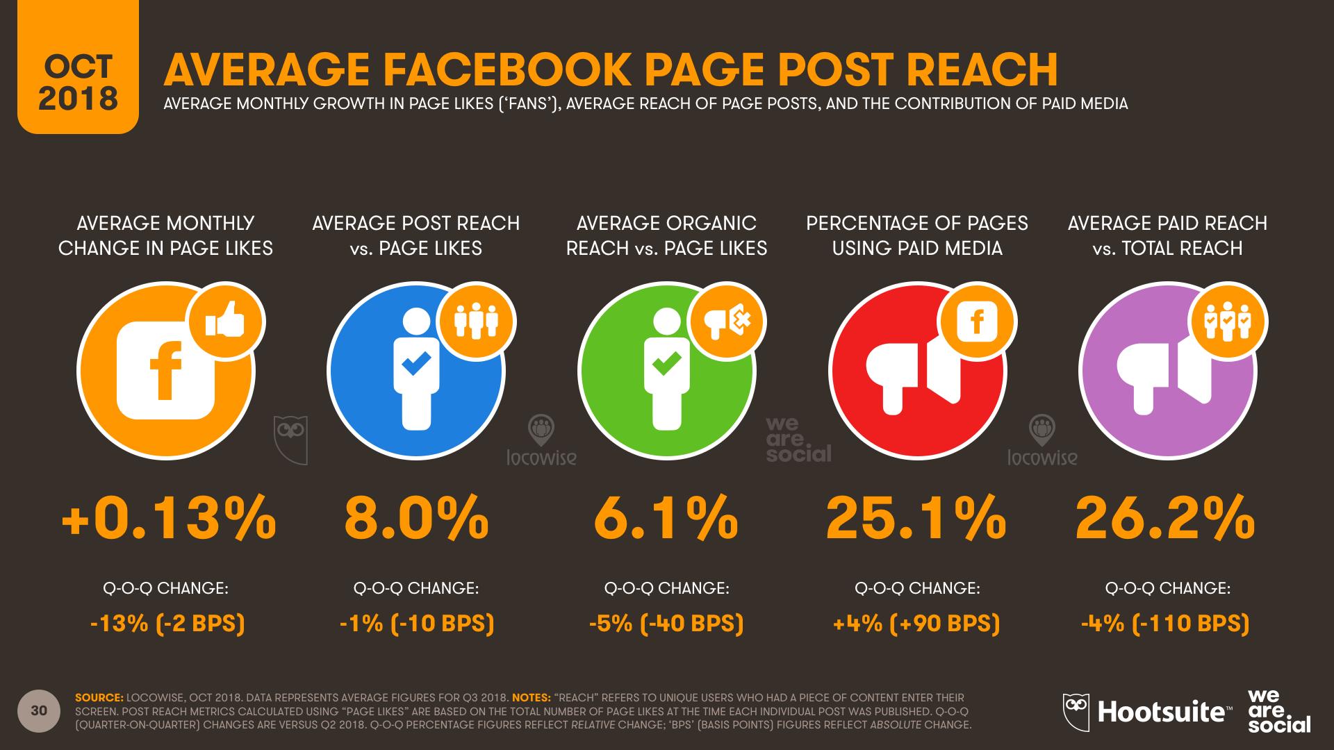 Facebook Average Global Reach October 2018 DataReportal