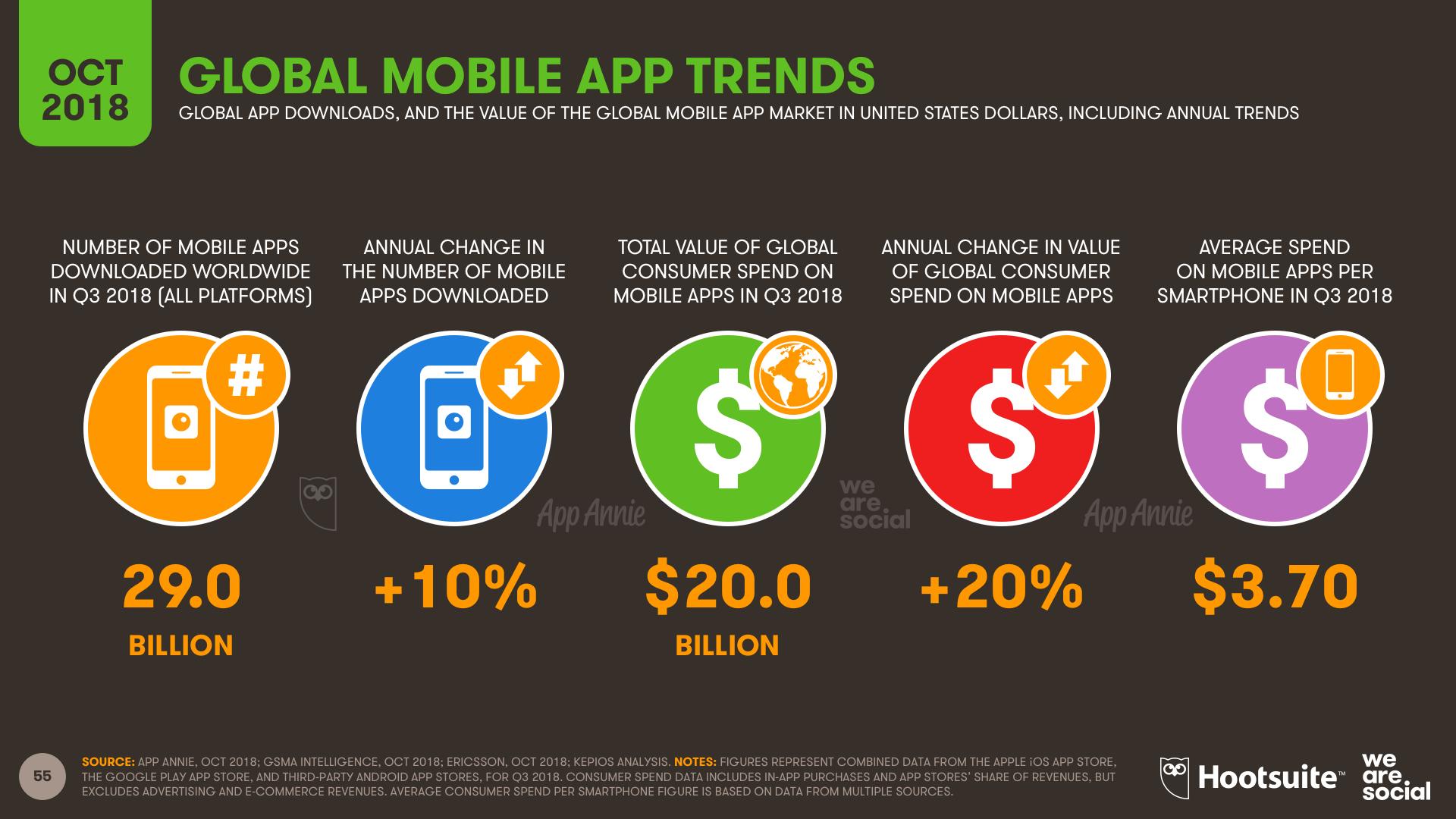 Mobile App Global Overview October 2018 DataReportal