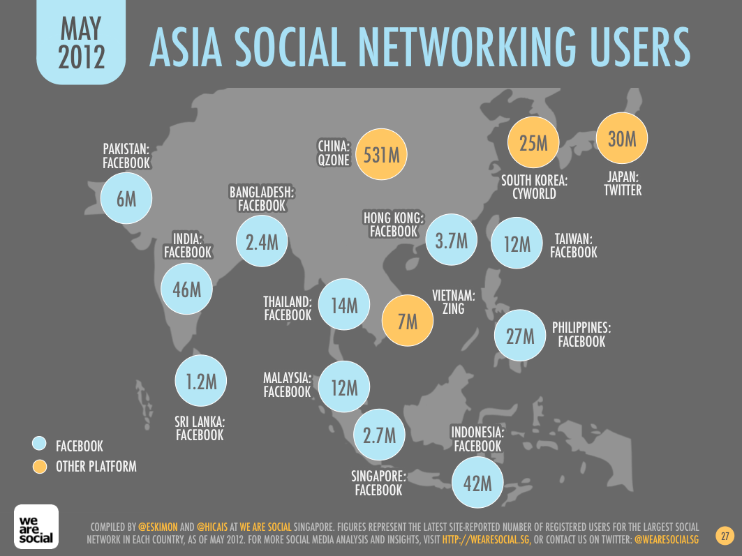 Social Media Users by Asian Country May 2012 DataReportal