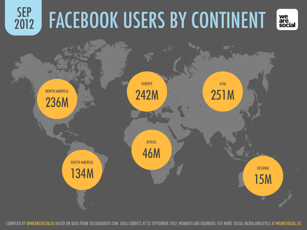 Facebook Users by Continent September 2012 DataReportal