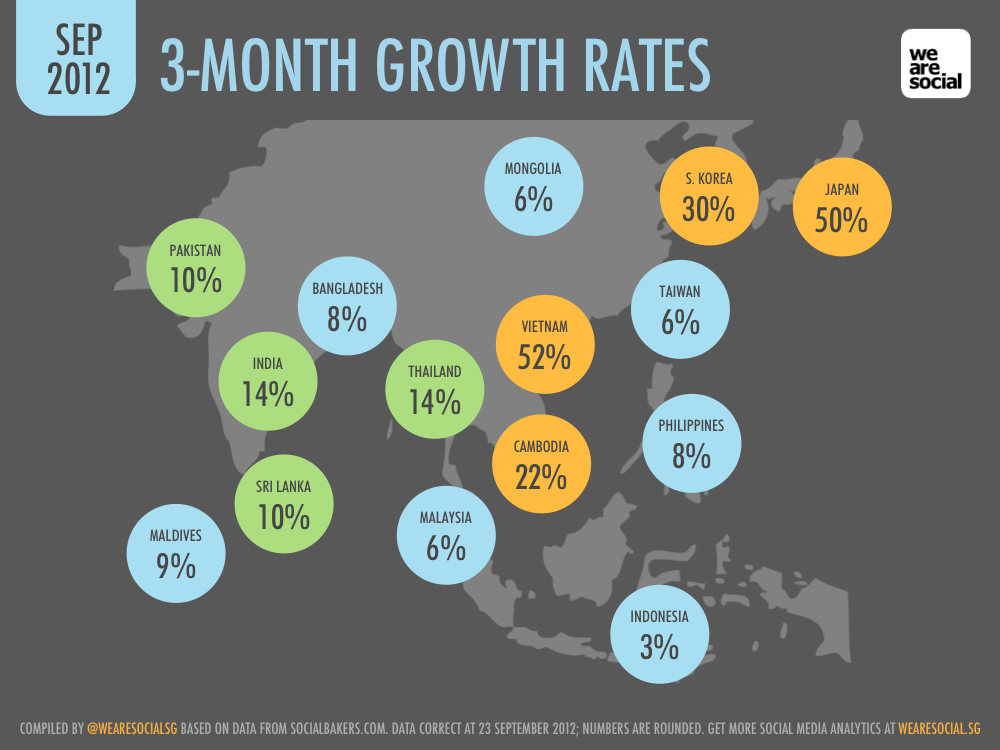 Facebook 3-Month Growth Rate by Asian Country September 2012 DataReportal