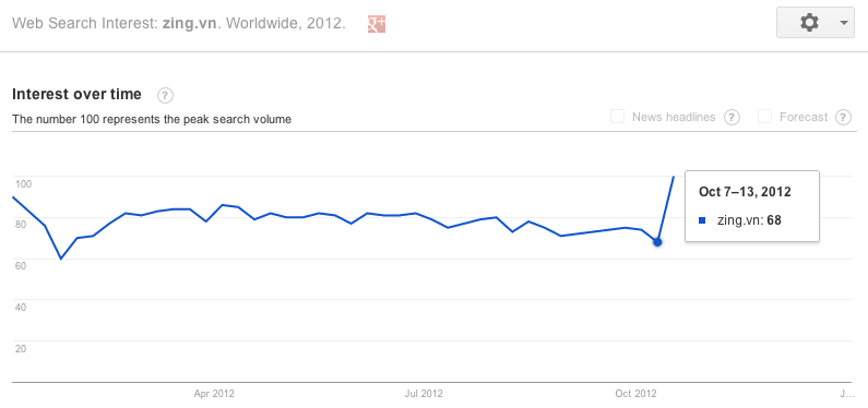 Google Trends Interest in Zing October 2012 DataReportal.png