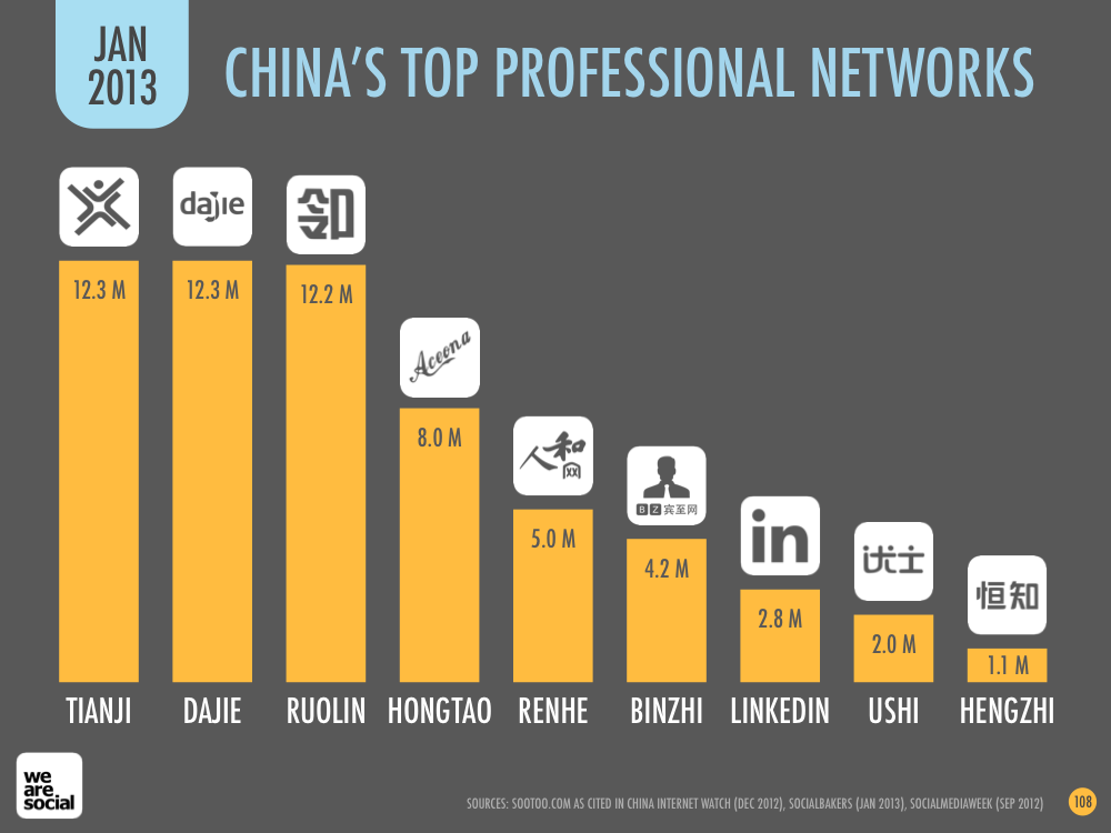 Social Media Platform Ranking in China January 2013 DataReportal