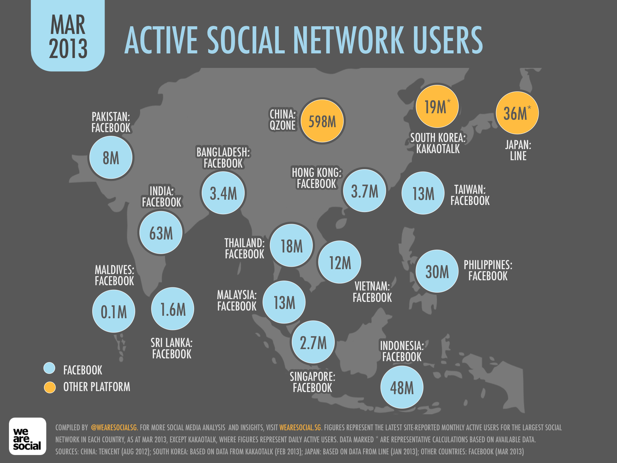 Social Media Users by Asian Country March 2013 DataReportal