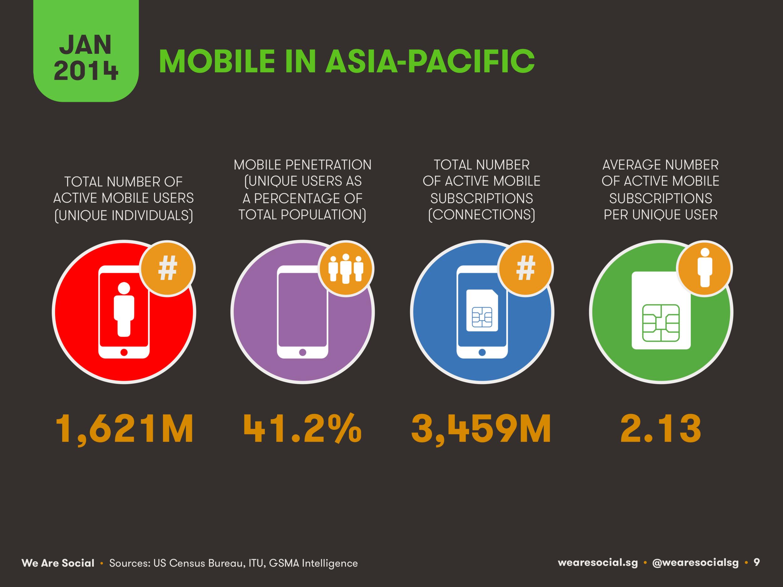 Mobile Users in APAC January 2014 DataReportal