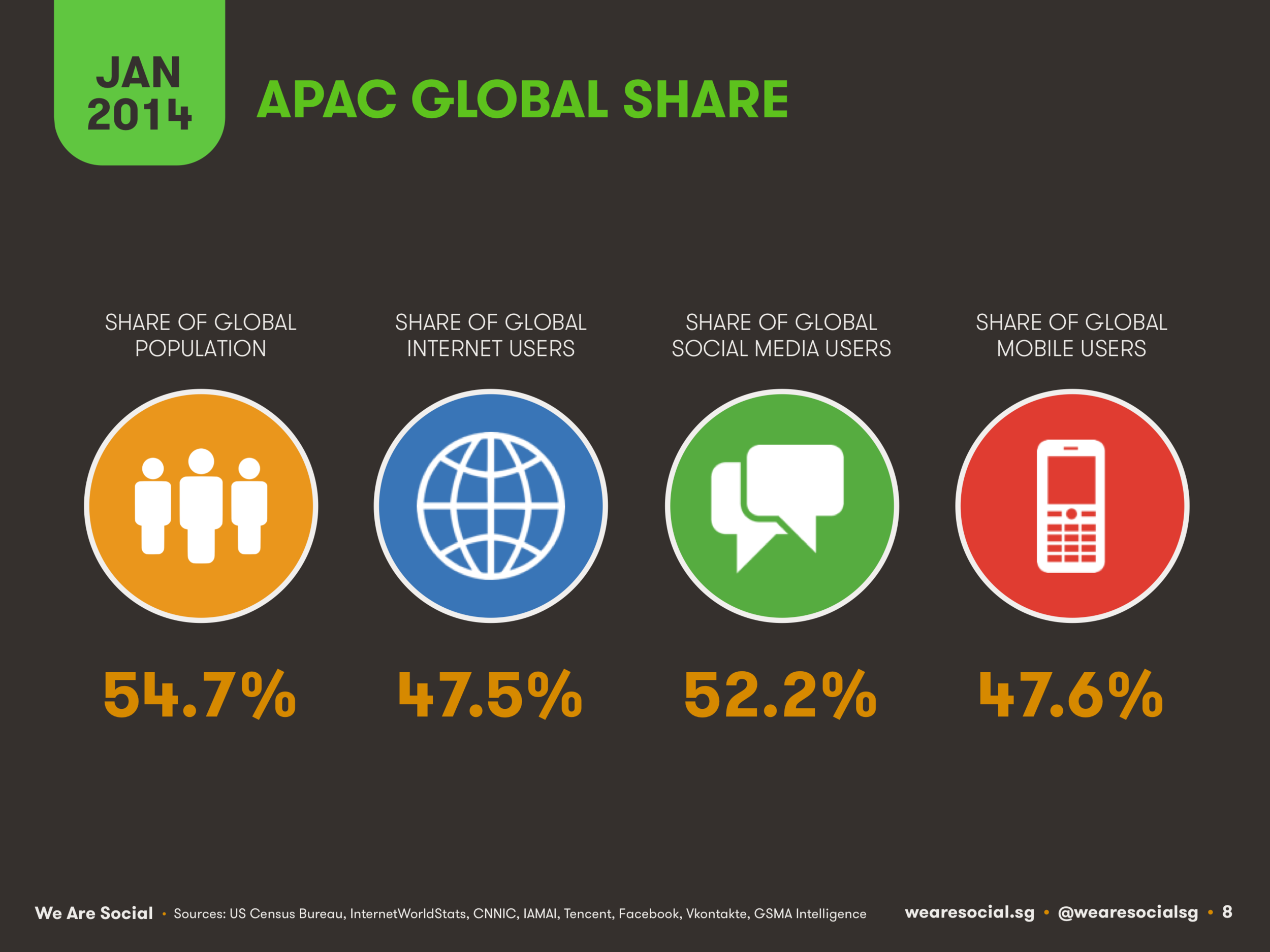 Asia-Pacific Share of Global Digital Users January 2014 DataReportal
