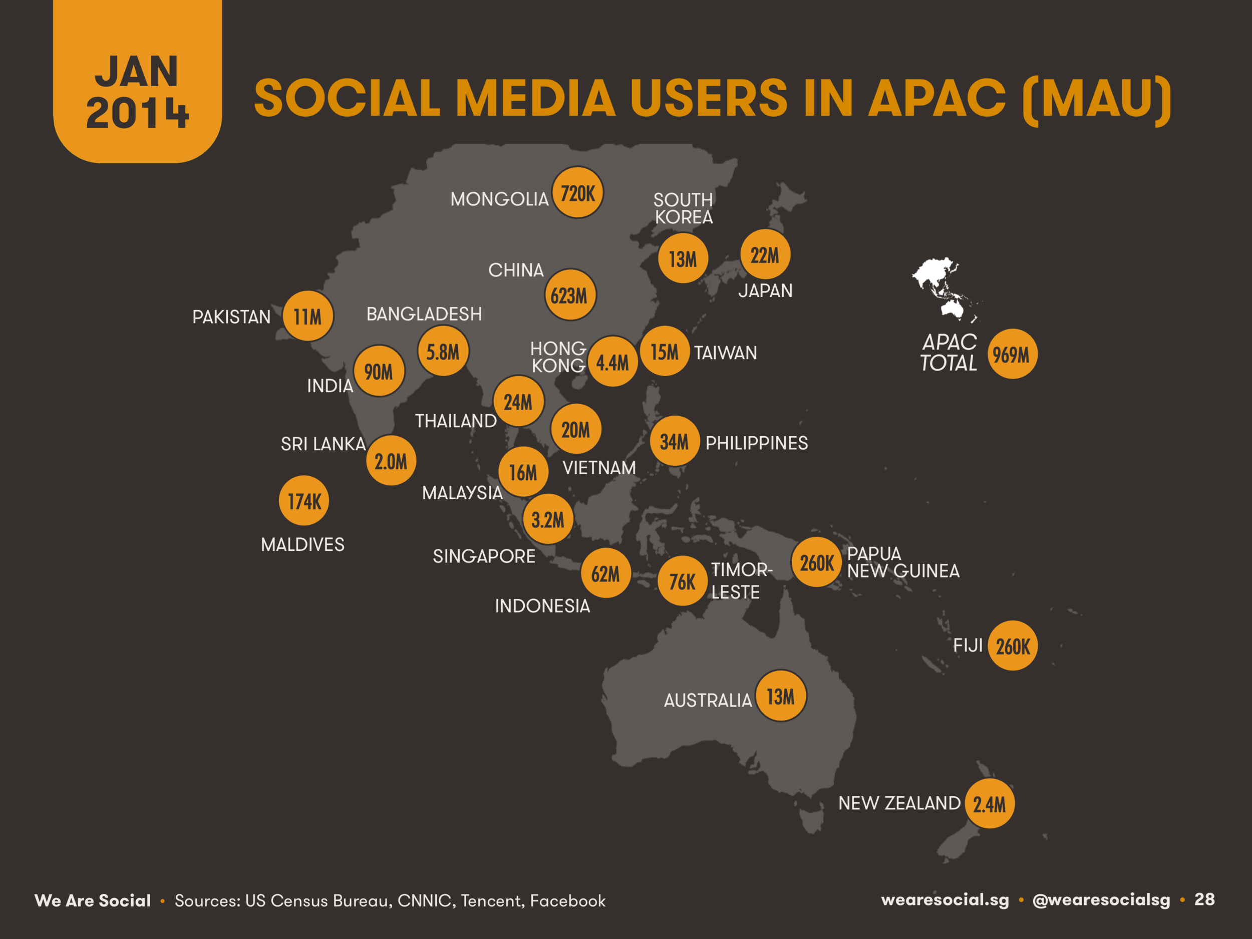 Social Media Users by APAC Country January 2014 DataReportal