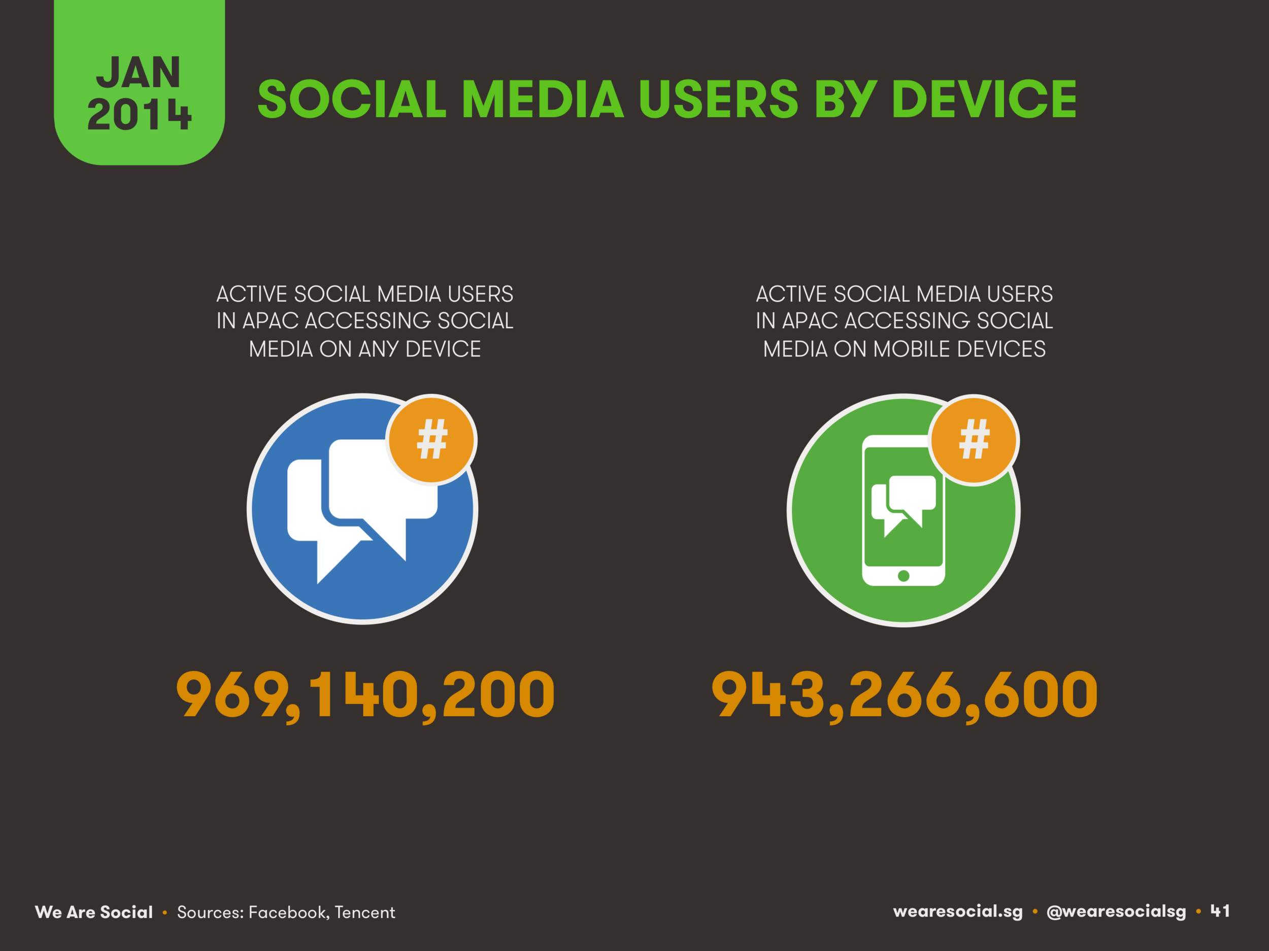 Social Media Users in APAC by Access Device January 2014 DataReportal
