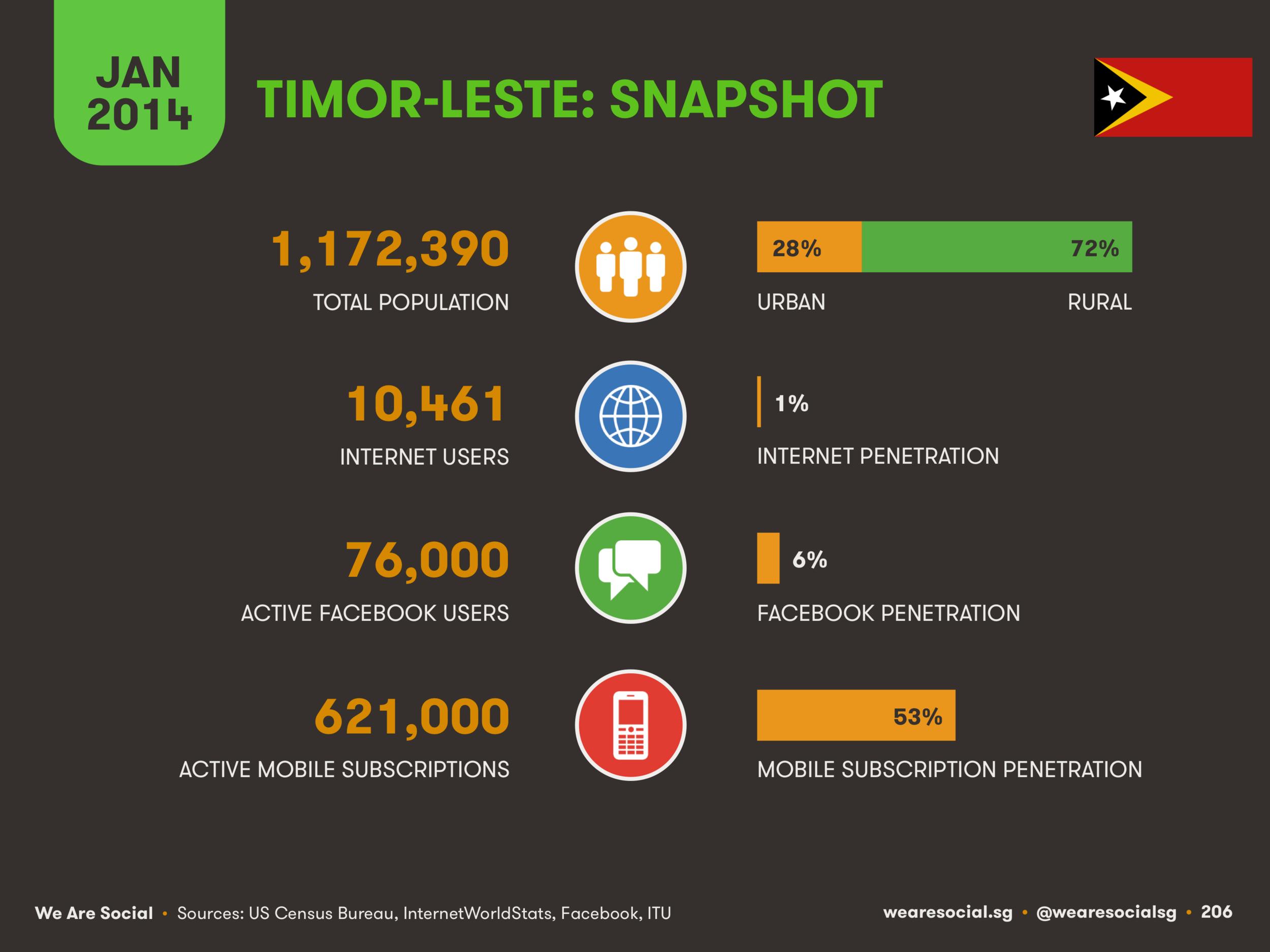 Digital in Timor-Leste January 2014 DataReportal