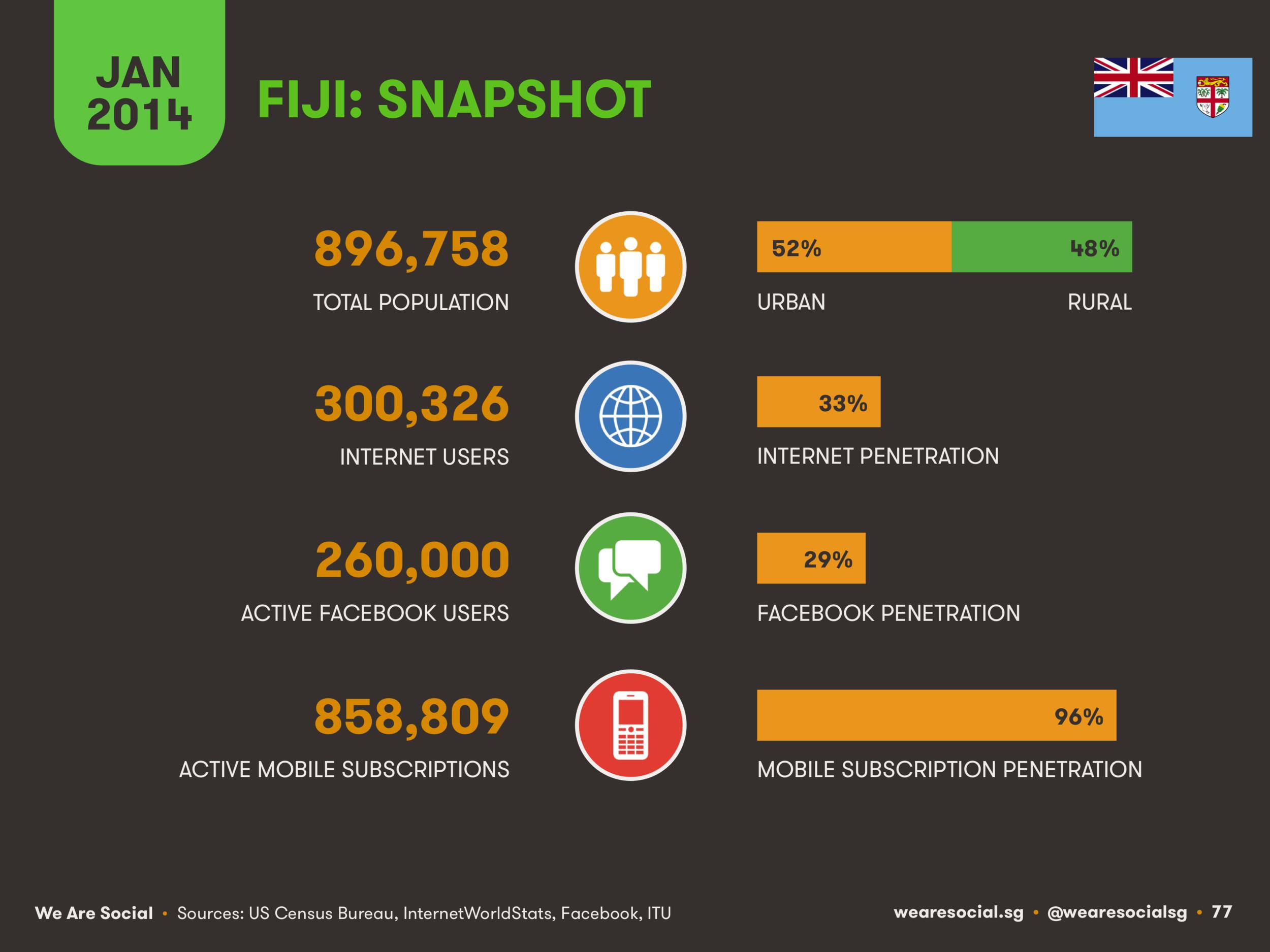 Digital in Fiji January 2014 DataReportal
