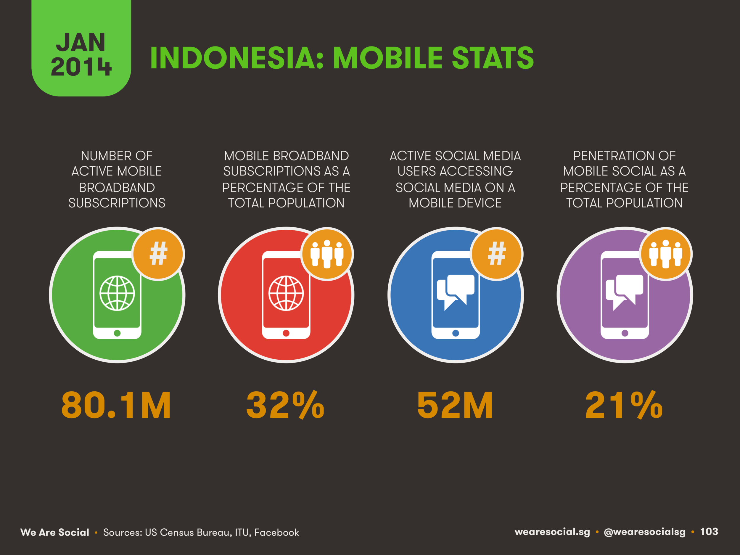 Mobile Use in Indonesia January 2014 DataReportal