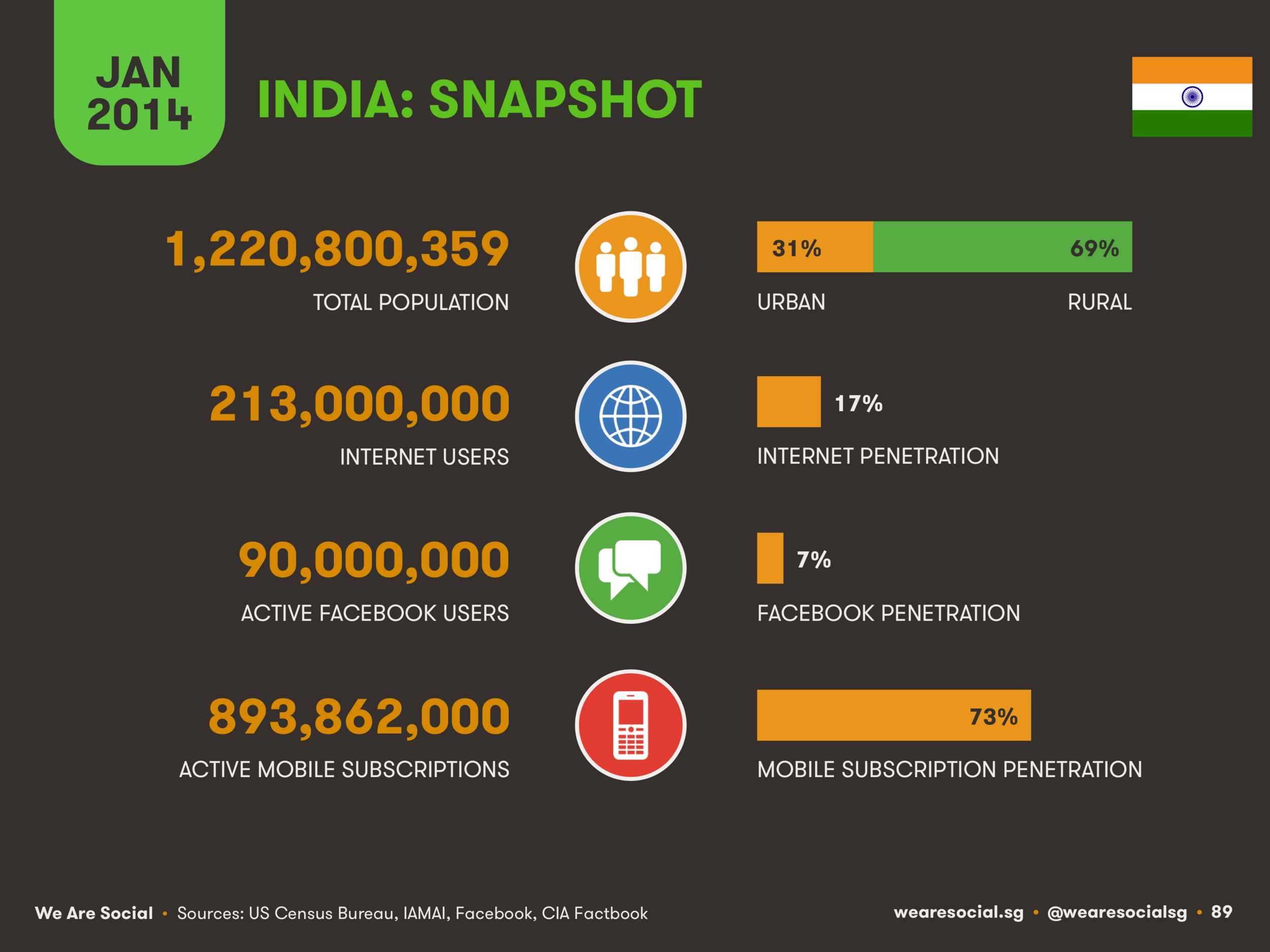 Digital in India January 2014 DataReportal
