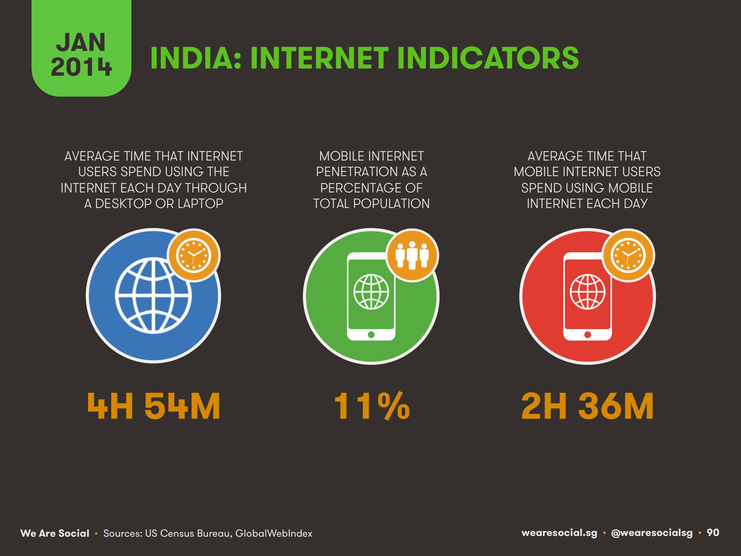 Internet Use in India January 2014 DataReportal